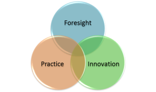 The Three Primary Aspects of Innovation Biochemical Security